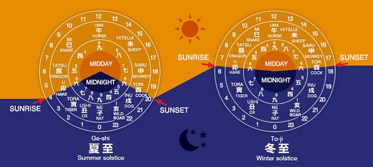 Gráfico mostra sazonalidade do tempo no Japão no período Edo