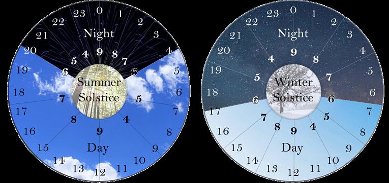 Disposição dos dias no sistema japonês do período feudal do verão e inverno